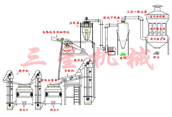 SX-500A型电路板回收设备(高压静电分离型)特点: 1.采用了电路板专用粉碎机进行机械粉碎、高压静电分离新工艺。拆解、粉碎、解离后,进行金属物和非金属物的分选,纯度高; 2.关键技术是将各种废旧电路板的专用粉碎解离设备有机的结合起来,在生产过程中达到较大的节能效果,且实现了很高的金属分离率; 3.
