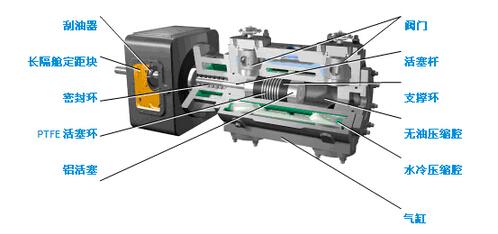 使空压机的曲轴旋转,再通过连杆带动活塞在气缸内做往复直线运动.图片